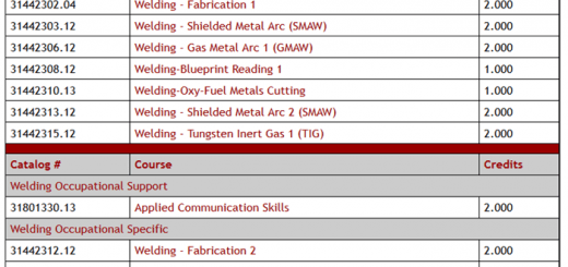 Basic requirement to complete welding degree